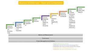 Business Architecture Components