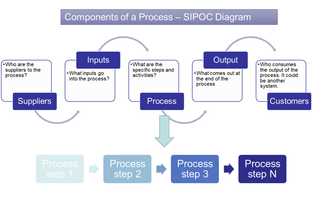 Components of a Business Process - SIPOC Diagram