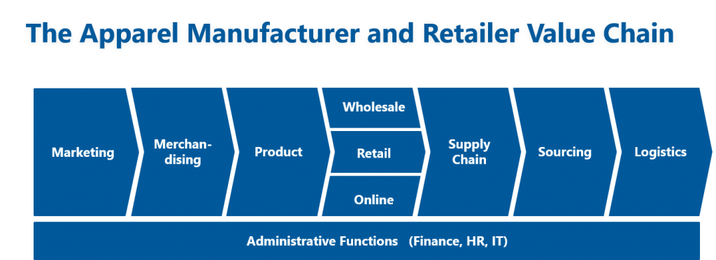 Value chain sample - apparel retail and manufacturing
