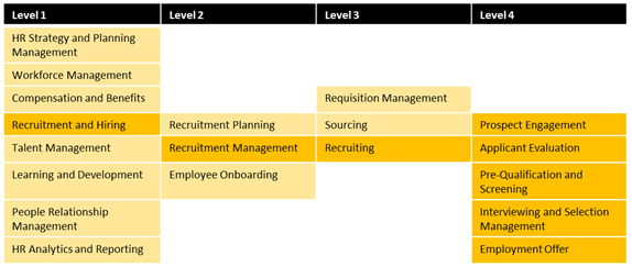 Sample decomposition of a HR business capability
