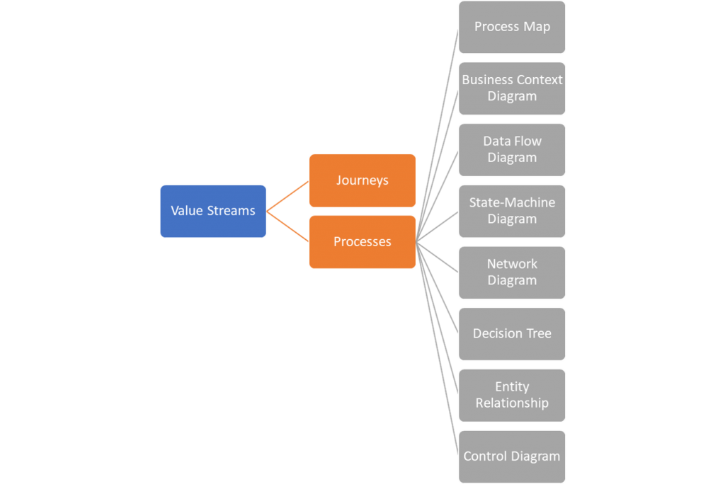 business architecture value streams example