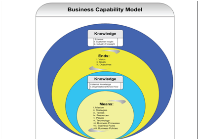 Business Capability Model