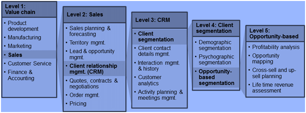 Business Architecture: Sample Business Capability Model decomposition