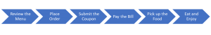simple business value stream example