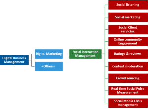 digital marketing capabilities