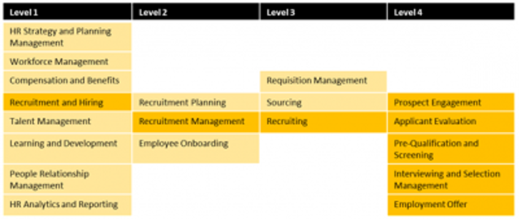 List of common business capabilities - HR Capabilities Detailed Decomposition