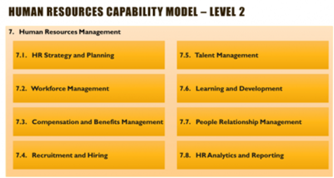 List of common business capabilities - HR Capabilities - Level 2
