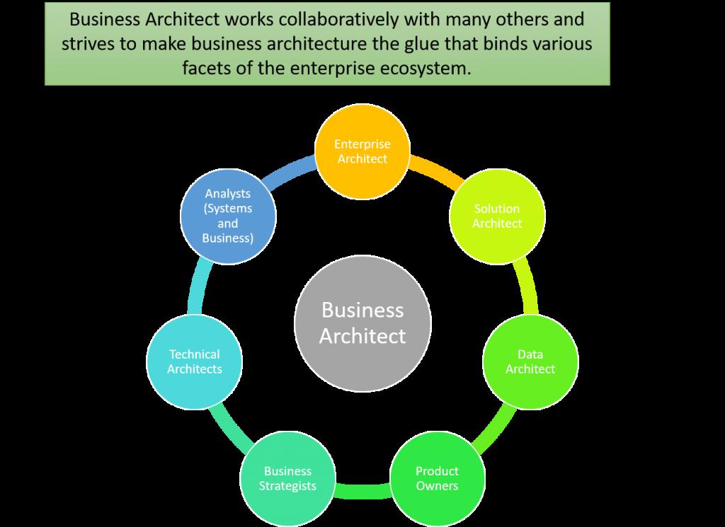 Business Architect - Collaborative Work