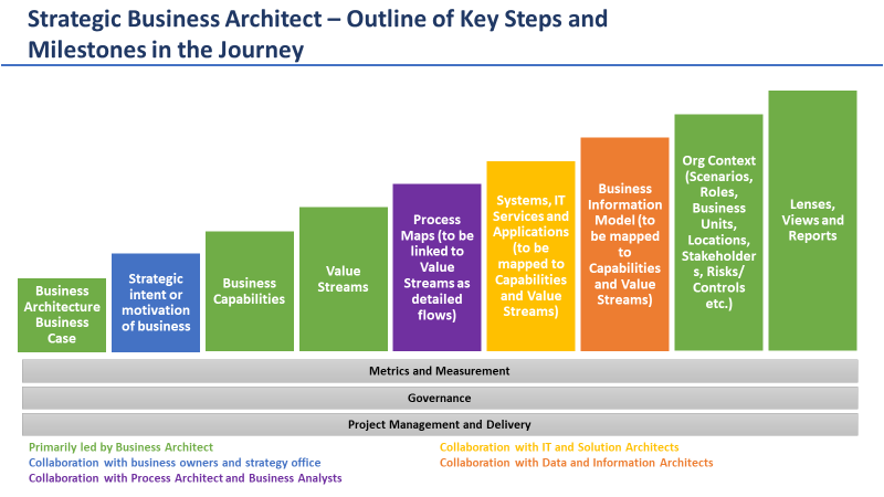 Business Architect - Key Steps and Milestones