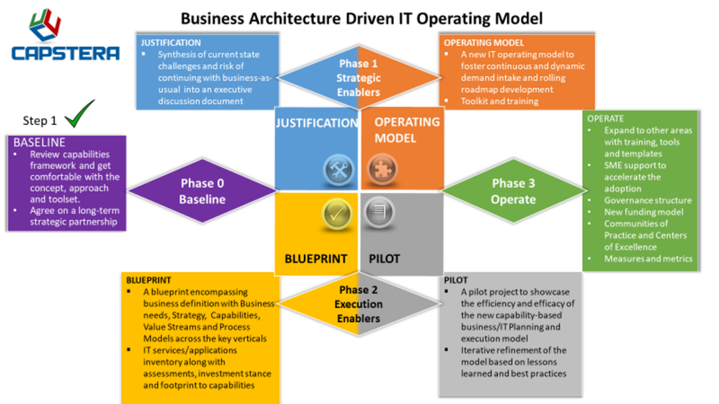 Business Architecture Driven IT Operating Model