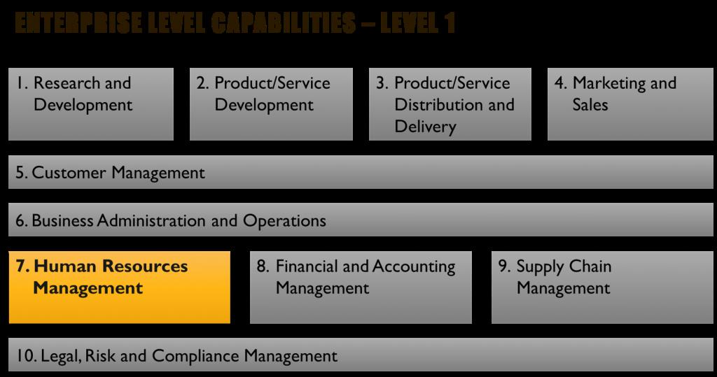 Business Capabilities Principles - Sample Level 1 Capabilities