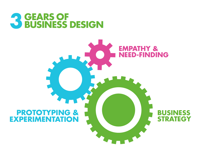 Business Design and Business Architecture - 3 Gears of Business Design