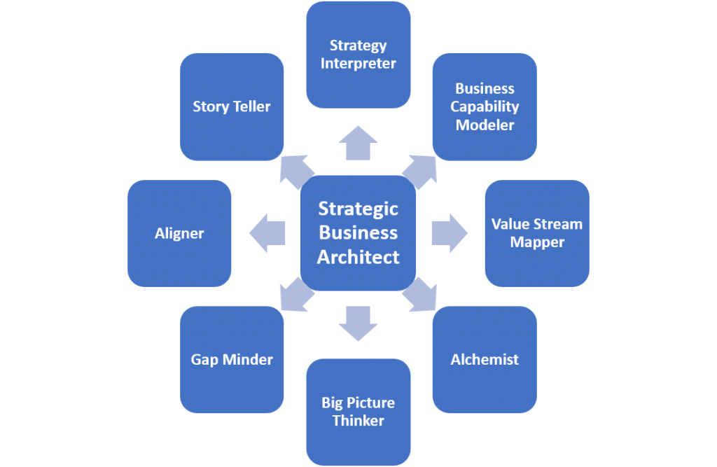 Business architect to a Strategic Business Architect