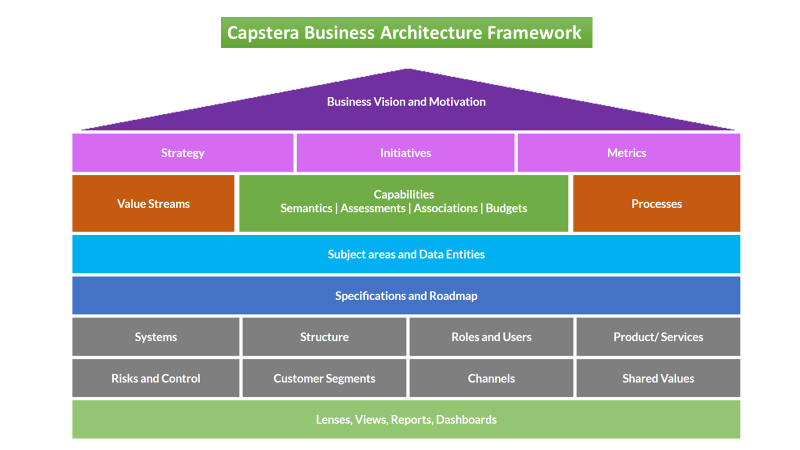 Business Architecture for Dummies - A Framework