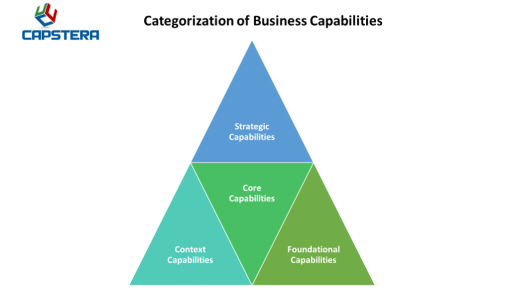 Company Capabilities - Categories of Business Capabilities