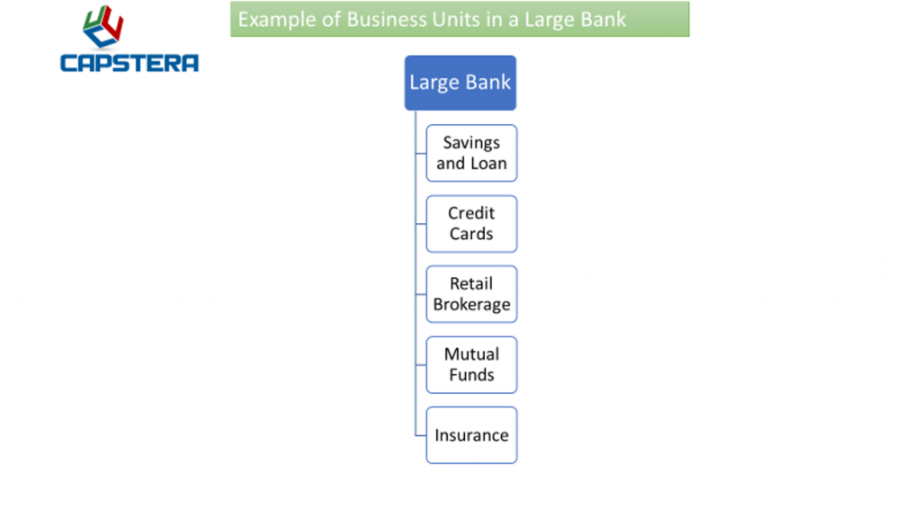 Organization Mapping - Business Units - Example of a Large Bank