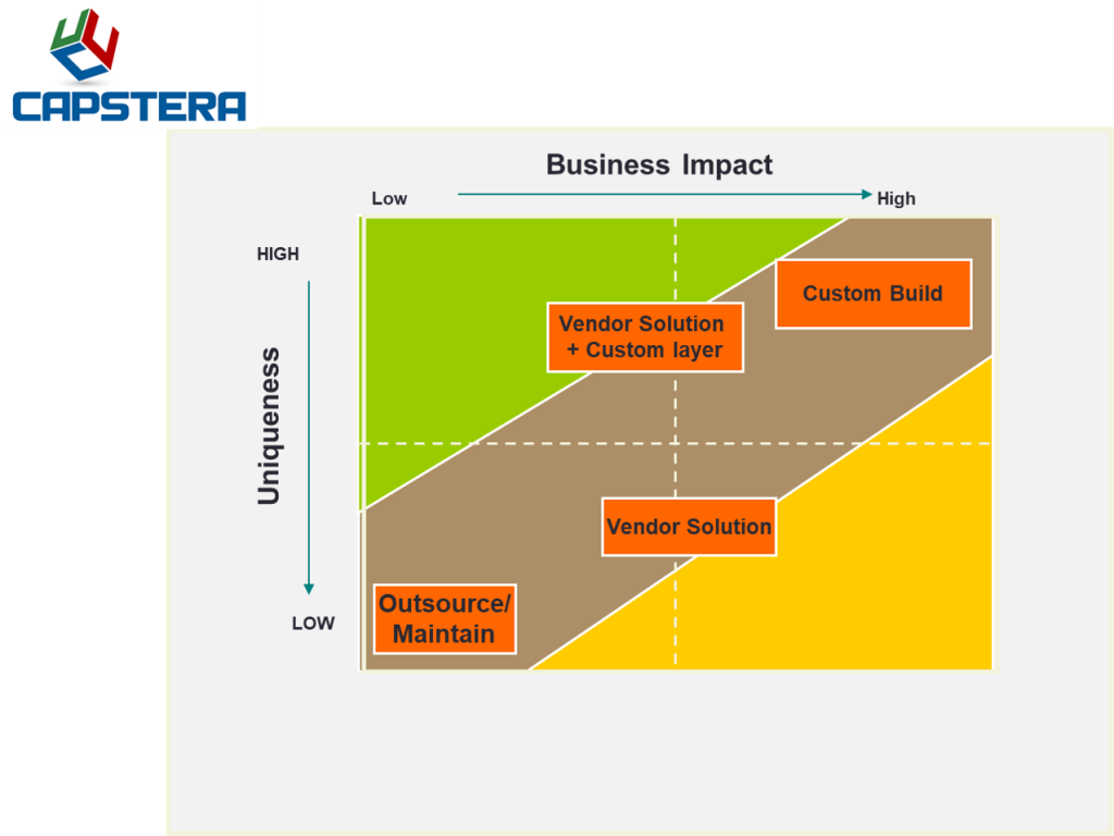 Strategic Business Capabilities - Impact and Uniqueness