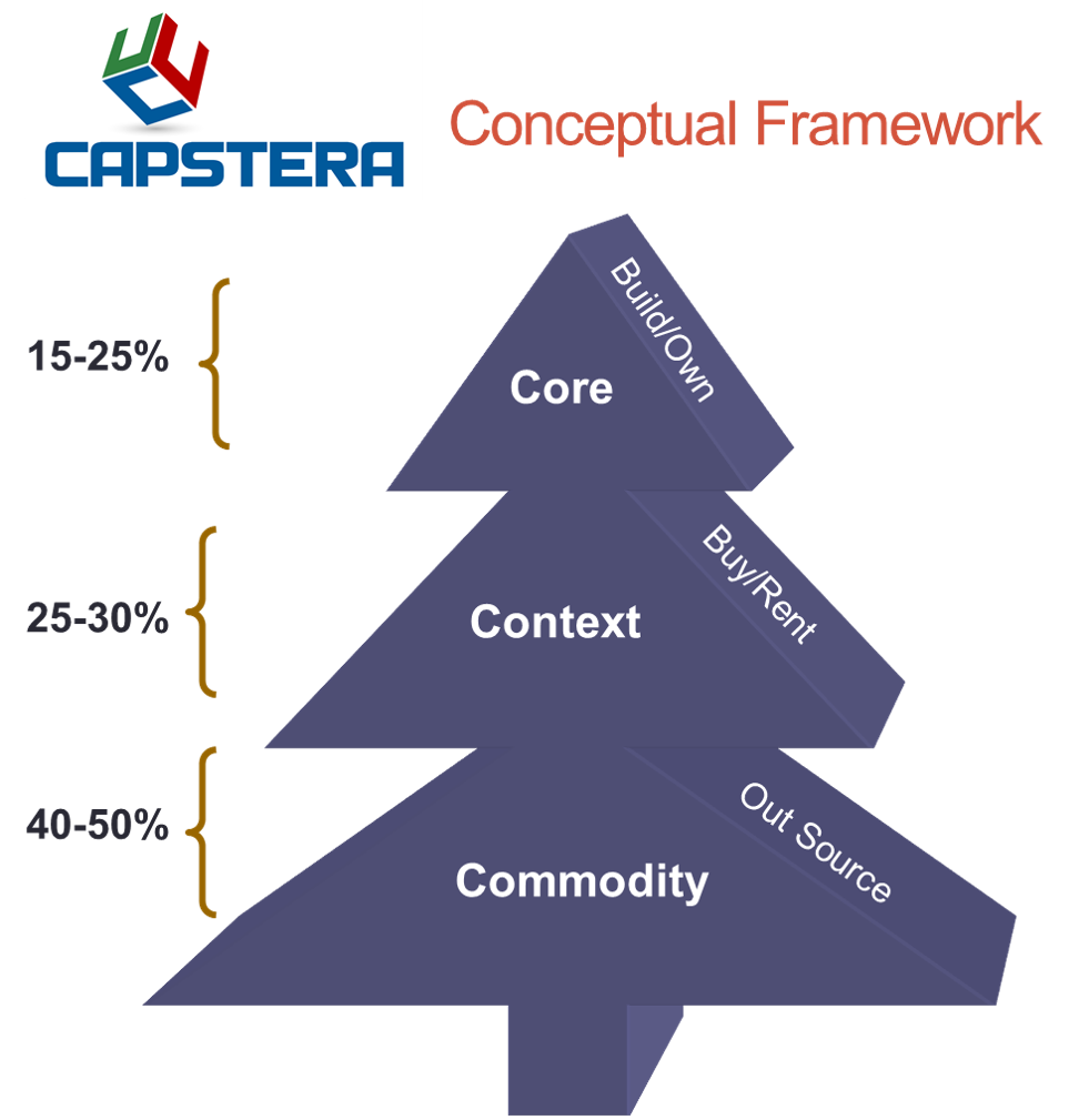 Strategic Business Capabilities - categorizing core context commodity