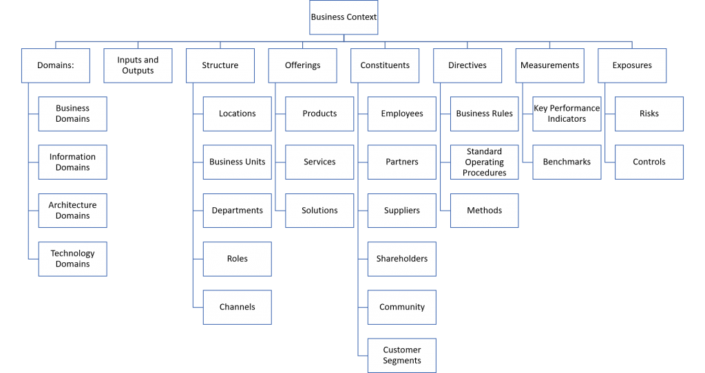 Business Architecture Model - Business Context