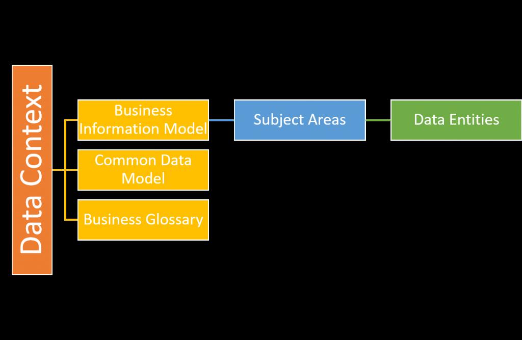 business architecture model - data context