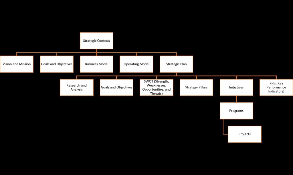business architecture model - strategic context