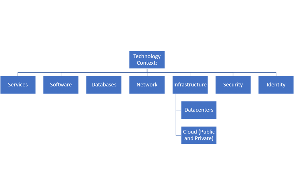business architecture model - technology context