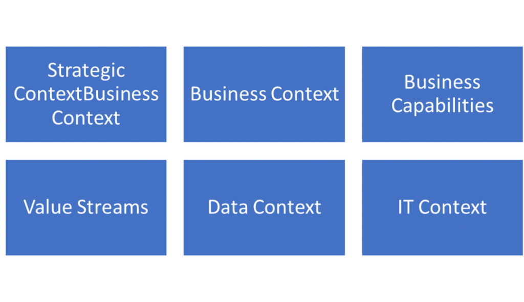 business architecture model - top level components