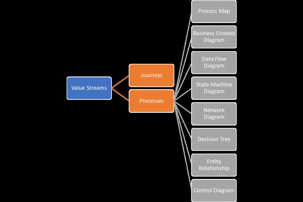 business architecture model - value streams